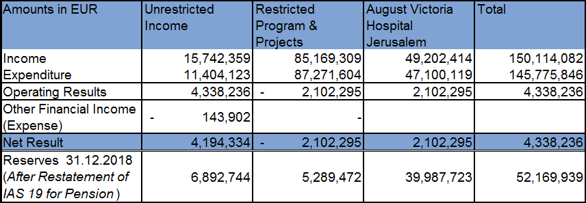 Consolidated Results in 2018